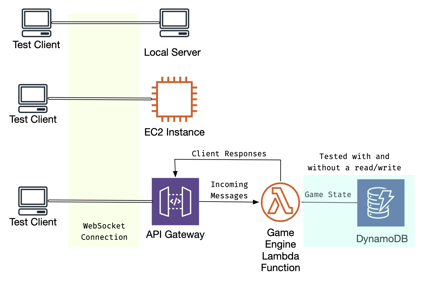 testing against local, EC2, and serverless