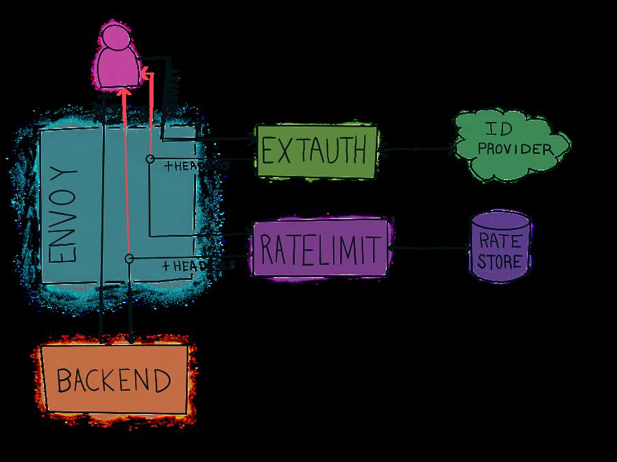 Envoy + Custom Auth + Ratelimiter Example
