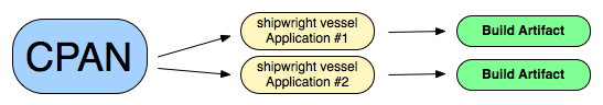 building with shipwright