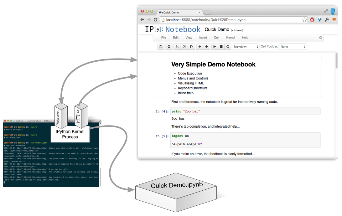 Telling Technology Stories with IPython Notebook
